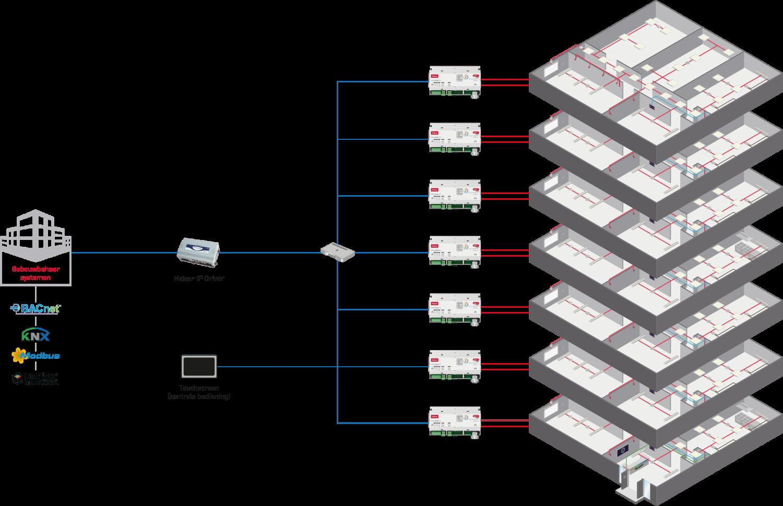 overzicht dali netwerksysteem